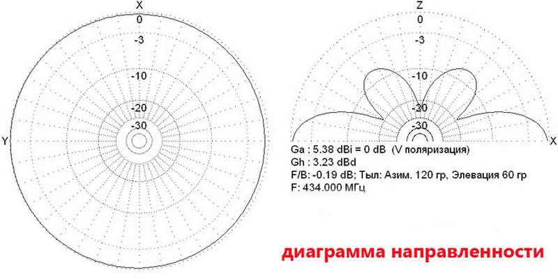 диаграмма направленности колинеарной антенны АН 2—430
