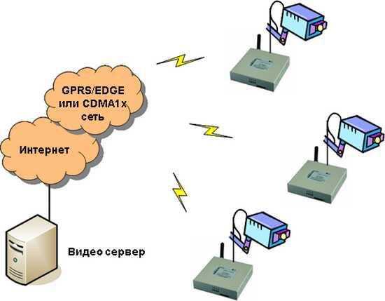 CCU 3G роутер для видеонаблюдения через IP видеокамеры