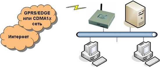 Трансляция данных GPRS 3G CCU VPN Router 3G