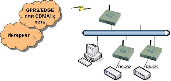 Последовательный порт RS-232 / Ethernet конвертер на базе CCU 3G router VPN