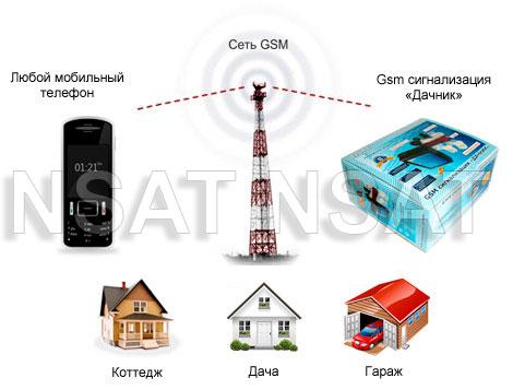 Дачник GSM сигнализация