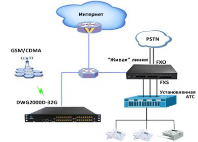Типовая схема применения GSM VoIP шлюза Dinstar DWG2000D-32G