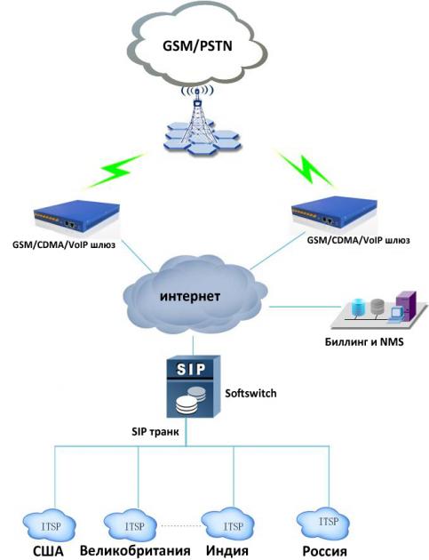 Типовая схема применения GSM VoIP шлюза DWG2000C-4/8G