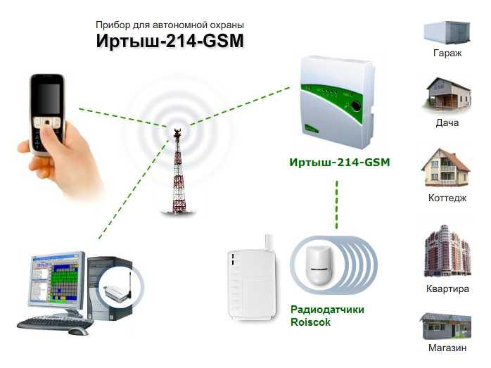 Иртыш GSM сигнализация с радиодатчиками