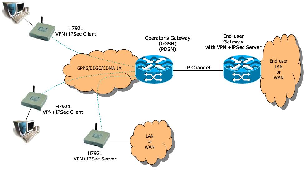 применениt H7921 3G/LTE VPN