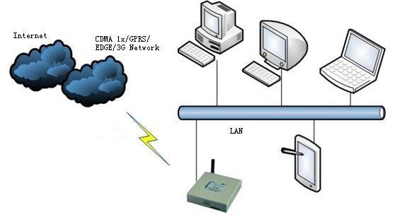 H7921 3G/LTE VPN ROUTER Трансляция данных GPRS 3G