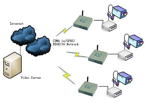 H7921 3G/LTE VPN ROUTER для видеонаблюдения через IP видеокамеры
