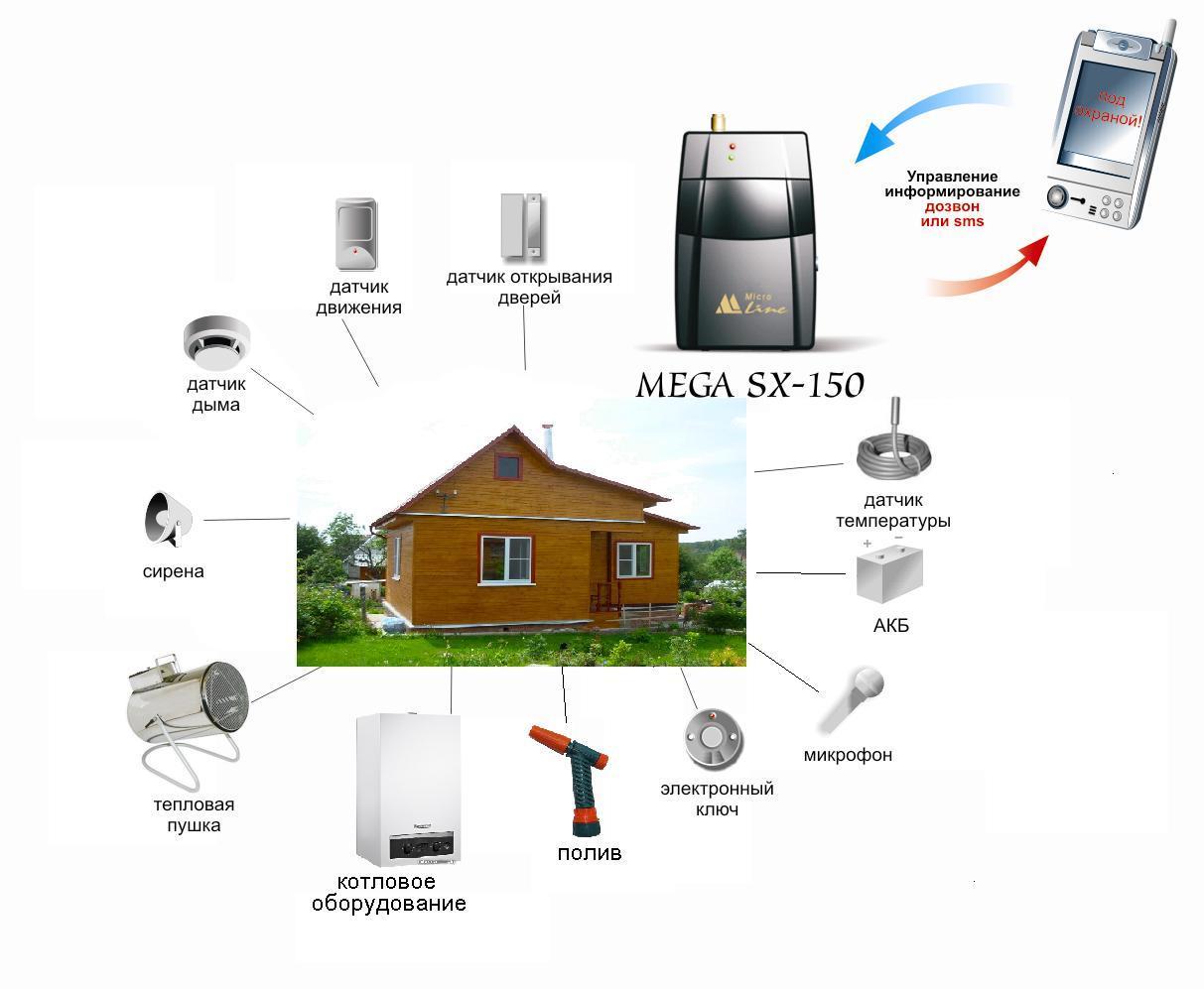 Системы охраны и сигнализации своими руками 1