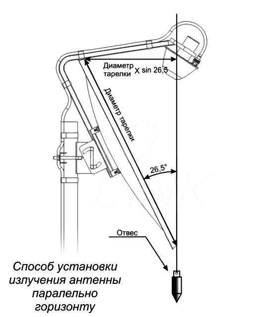 настройка облучателя 3G офсетной антенны
